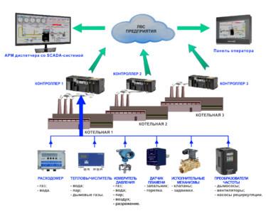 Автоматизированная система управления котельной установкой